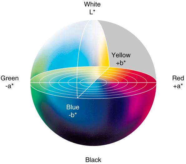 Máy đo màu phù hợp nhất cho ứng dụng của bạn